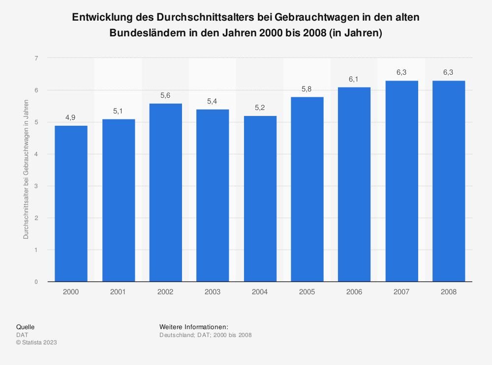 Statistik: Entwicklung des Durchschnittsalters bei Gebrauchtwagen in den alten Bundesländern in den Jahren 2000 bis 2008 (in Jahren) | Statista