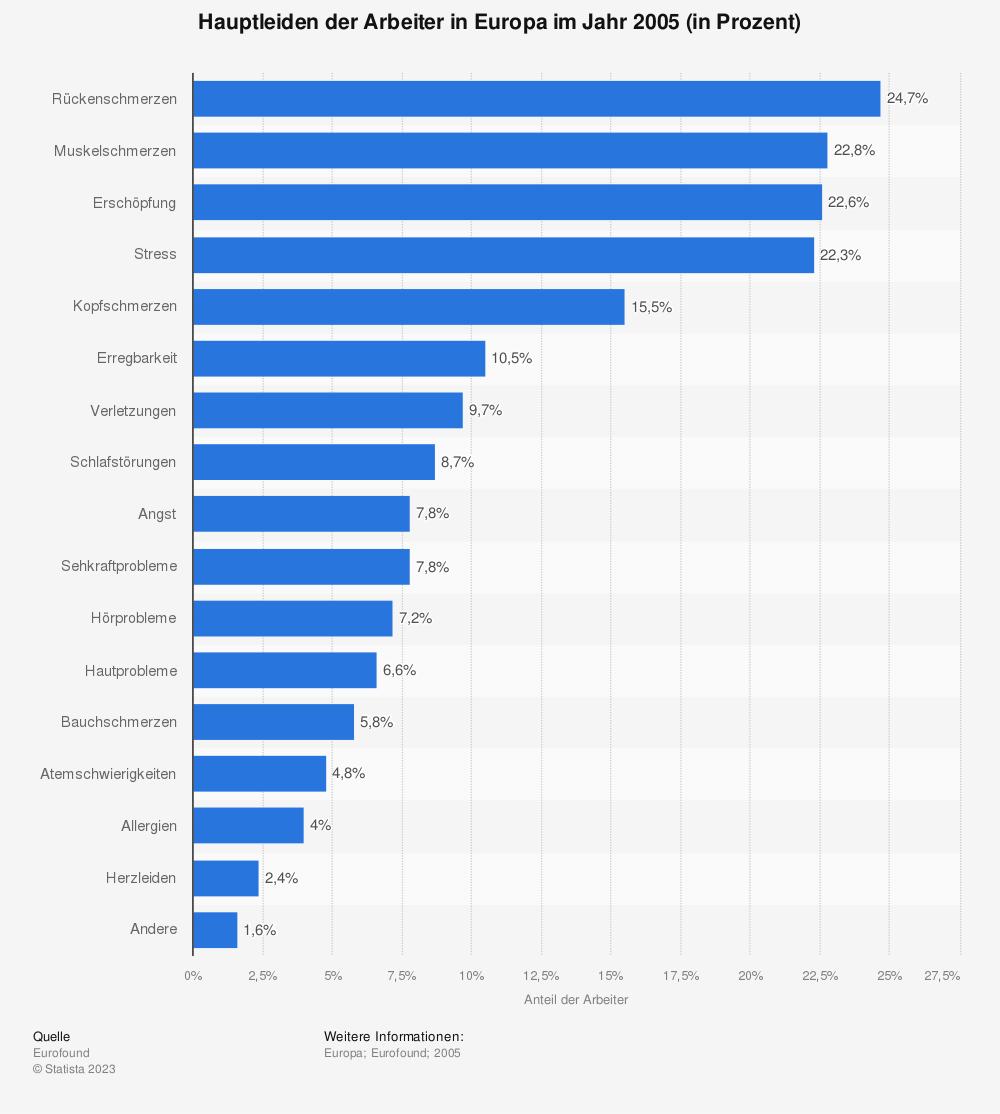 Statistik: Hauptleiden der Arbeiter in Europa im Jahr 2005 (in Prozent) | Statista
