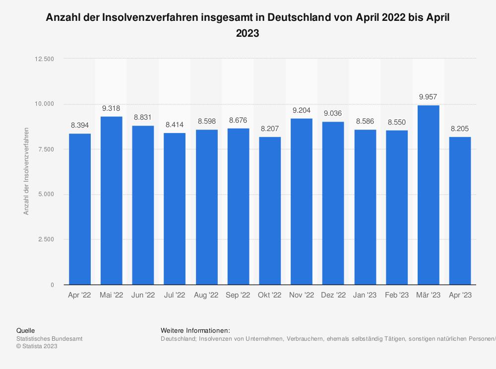Statistik: Anzahl der Insolvenzverfahren insgesamt in Deutschland von Juli 2018 bis Juli 2019 | Statista