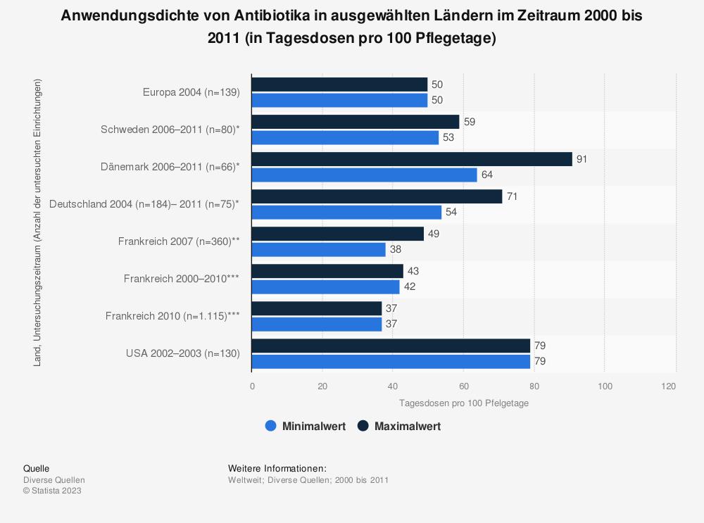 Statistik: Anwendungsdichte von Antibiotika in ausgewählten Ländern im Zeitraum 2000 bis 2011 (in Tagesdosen pro 100 Pflegetage) | Statista