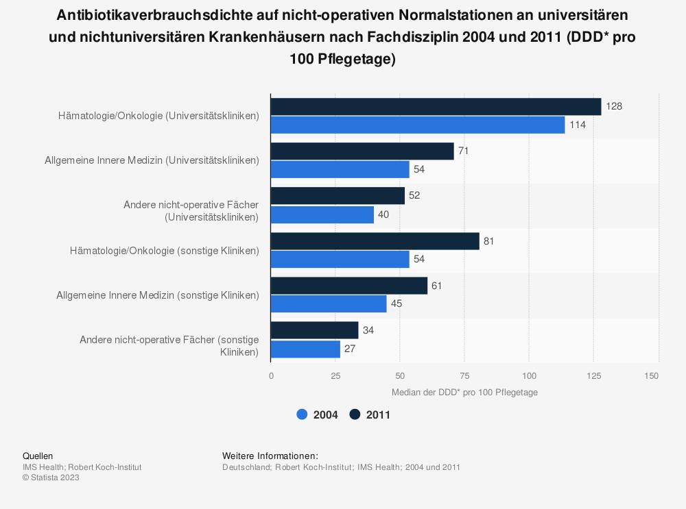 Statistik: Antibiotikaverbrauchsdichte auf nicht-operativen Normalstationen an universitären und nichtuniversitären Krankenhäusern nach Fachdisziplin 2004 und 2011 (DDD* pro 100 Pflegetage) | Statista