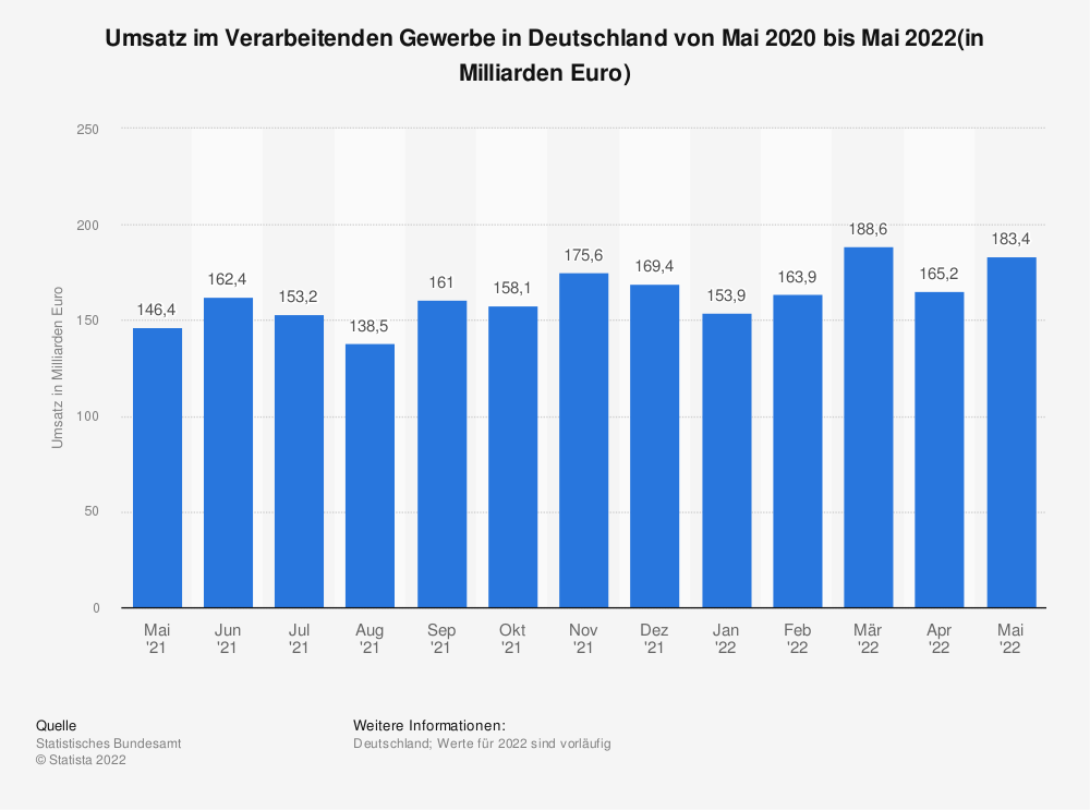 Statistik: Umsatz im Verarbeitenden Gewerbe in Deutschland von März 2020 bis März 2021 (in Milliarden Euro) | Statista