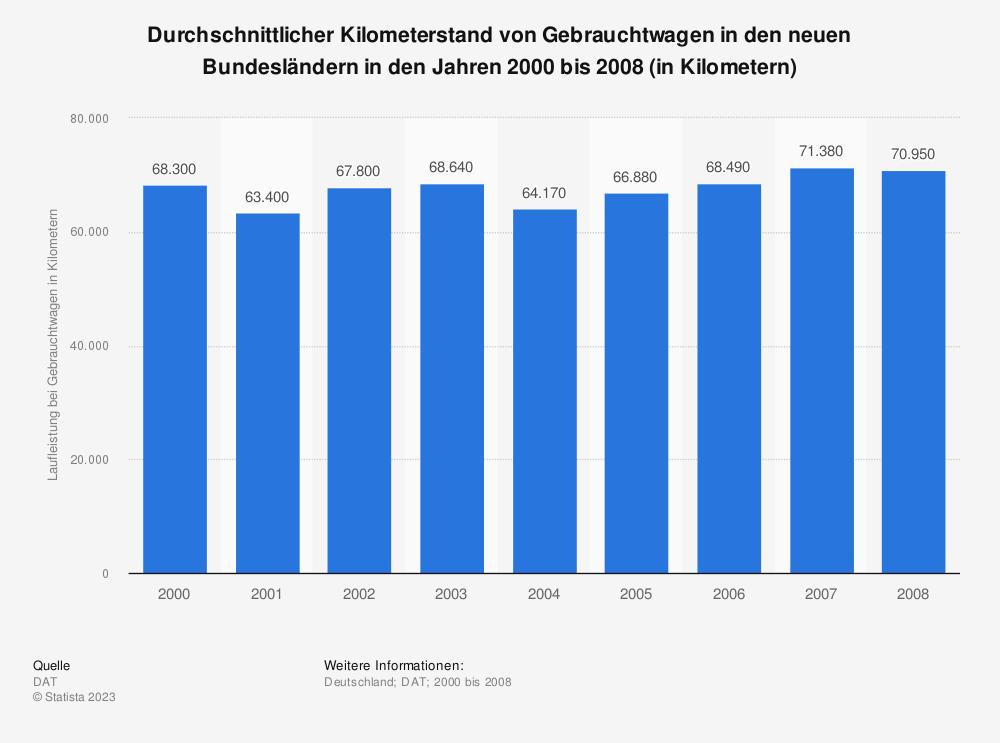 Statistik: Durchschnittlicher Kilometerstand von Gebrauchtwagen in den neuen Bundesländern in den Jahren 2000 bis 2008 (in Kilometern) | Statista