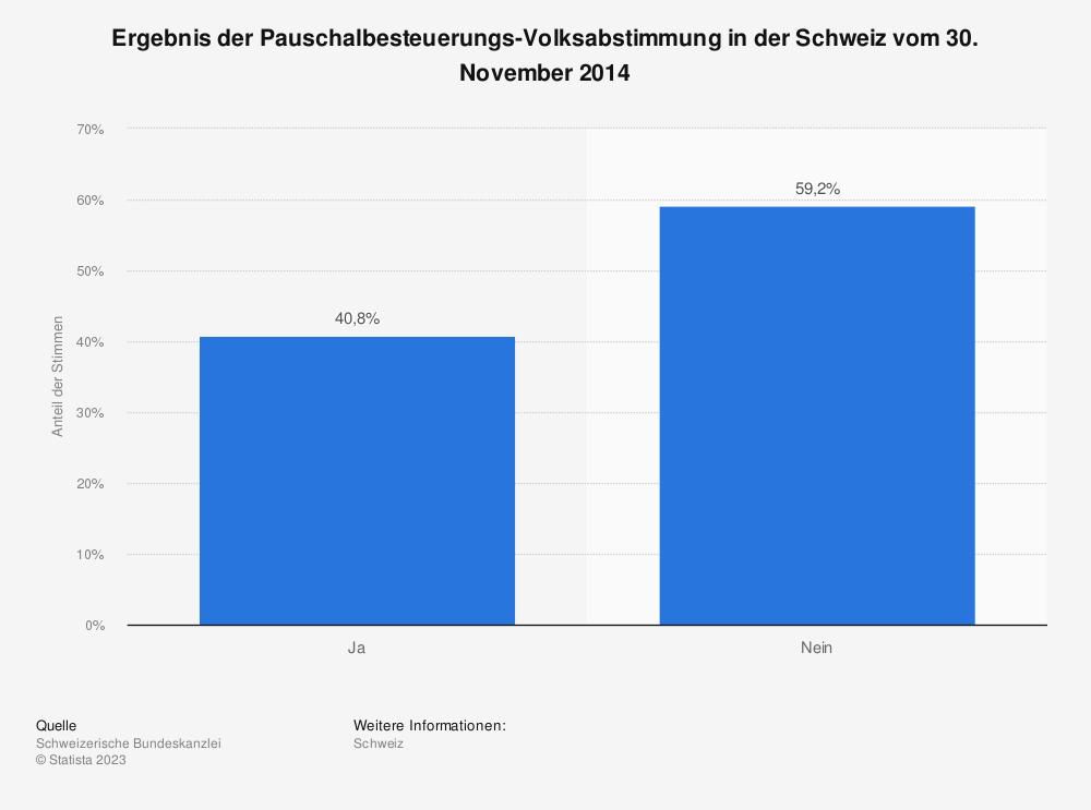 Statistik: Ergebnis der Pauschalbesteuerungs-Volksabstimmung in der Schweiz vom 30. November 2014 | Statista