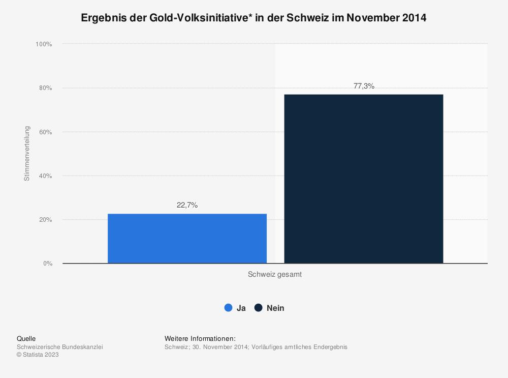 Statistik: Ergebnis der Gold-Volksinitiative* in der Schweiz im November 2014 | Statista