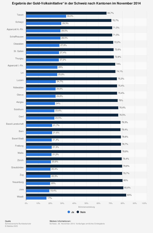 Statistik: Ergebnis der Gold-Volksinitiative* in der Schweiz nach Kantonen im November 2014 | Statista