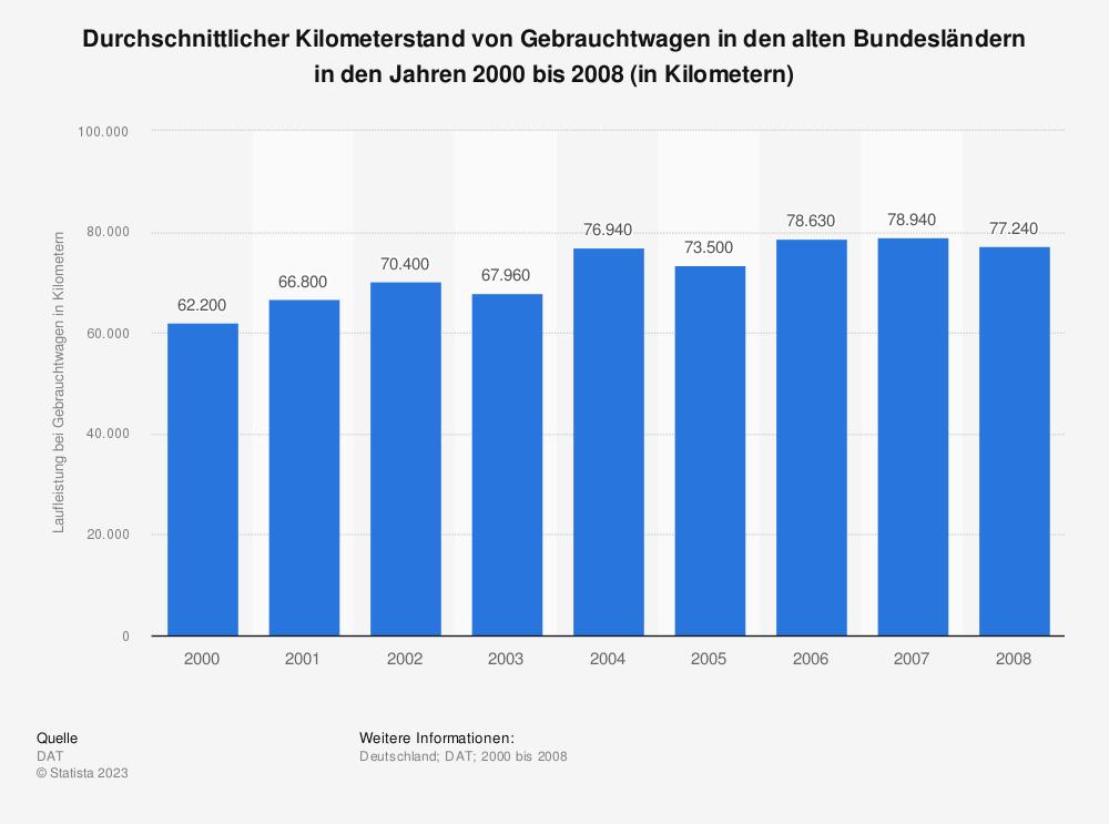 Statistik: Durchschnittlicher Kilometerstand von Gebrauchtwagen in den alten Bundesländern in den Jahren 2000 bis 2008 (in Kilometern) | Statista