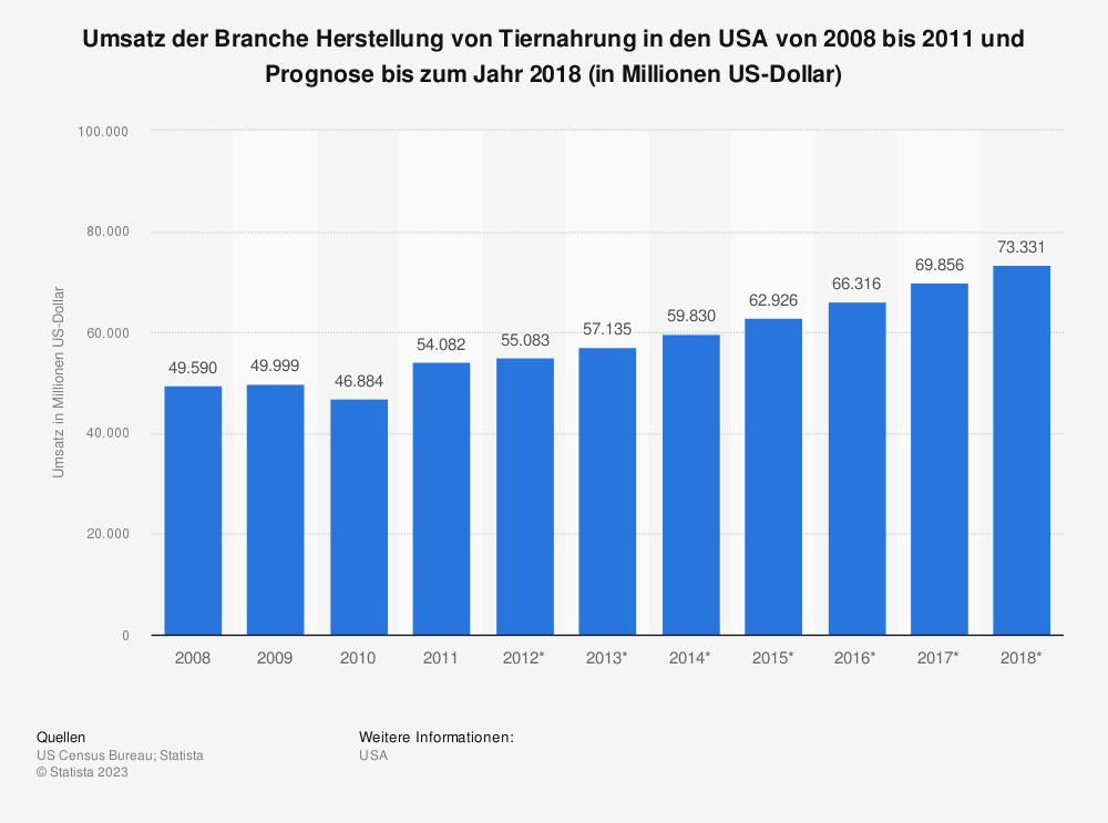 Statistik: Umsatz der Branche Herstellung von Tiernahrung in den USA von 2008 bis 2011 und Prognose bis zum Jahr 2018 (in Millionen US-Dollar) | Statista