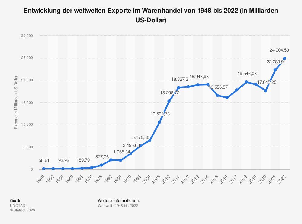 Statistik: Entwicklung der weltweiten Exporte im Warenhandel von 1950 bis 2018 (in Milliarden US-Dollar) | Statista
