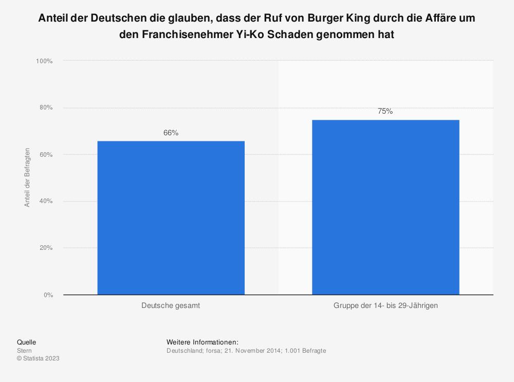 Statistik: Anteil der Deutschen die glauben, dass der Ruf von Burger King durch die Affäre um den Franchisenehmer Yi-Ko Schaden genommen hat | Statista
