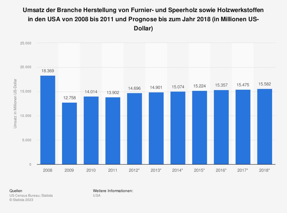 Statistik: Umsatz der Branche Herstellung von Furnier- und Speerholz sowie Holzwerkstoffen in den USA von 2008 bis 2011 und Prognose bis zum Jahr 2018 (in Millionen US-Dollar)   Statista