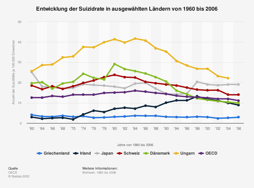 Statistik: Entwicklung der Suizidrate in ausgewählten Ländern von 1960 bis 2006 | Statista
