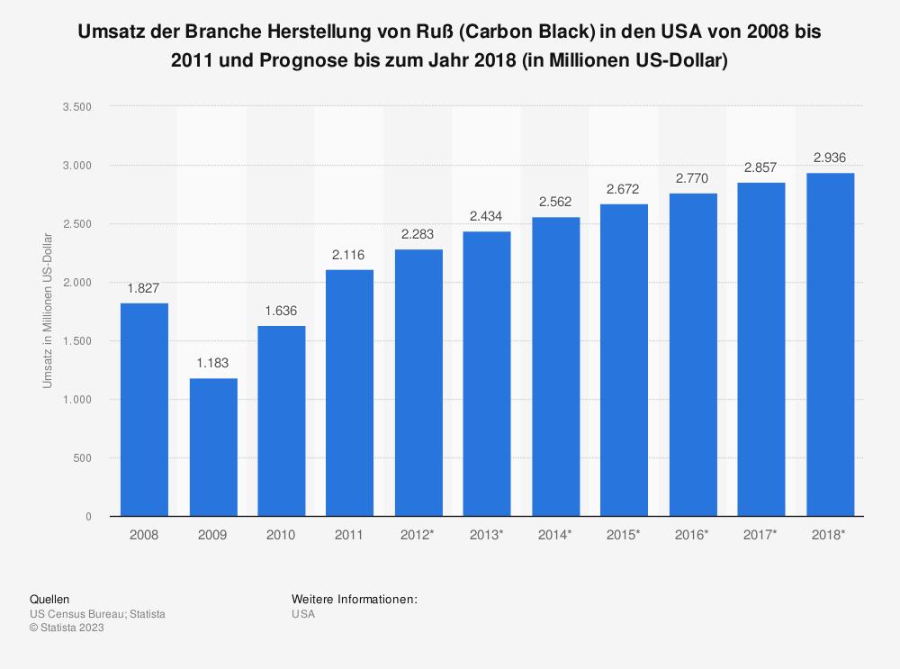 Statistik: Umsatz der Branche Herstellung von Ruß (Carbon Black) in den USA von 2008 bis 2011 und Prognose bis zum Jahr 2018 (in Millionen US-Dollar) | Statista