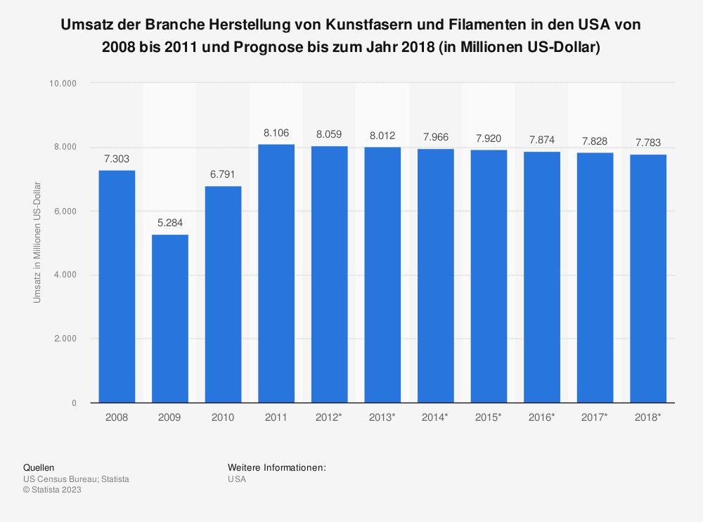 Statistik: Umsatz der Branche Herstellung von Kunstfasern und Filamenten in den USA von 2008 bis 2011 und Prognose bis zum Jahr 2018 (in Millionen US-Dollar)   Statista