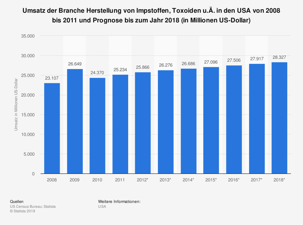 Statistik: Umsatz der Branche Herstellung von Impstoffen, Toxoiden u.Ä. in den USA von 2008 bis 2011 und Prognose bis zum Jahr 2018 (in Millionen US-Dollar) | Statista