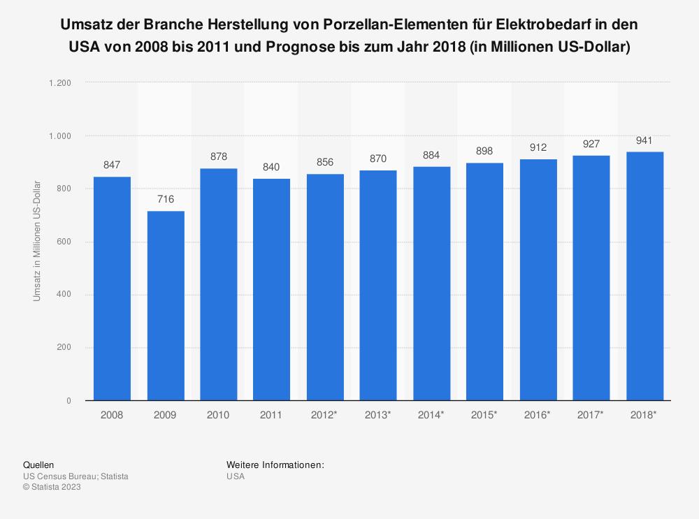Statistik: Umsatz der Branche Herstellung von Porzellan-Elementen für Elektrobedarf in den USA von 2008 bis 2011 und Prognose bis zum Jahr 2018 (in Millionen US-Dollar) | Statista
