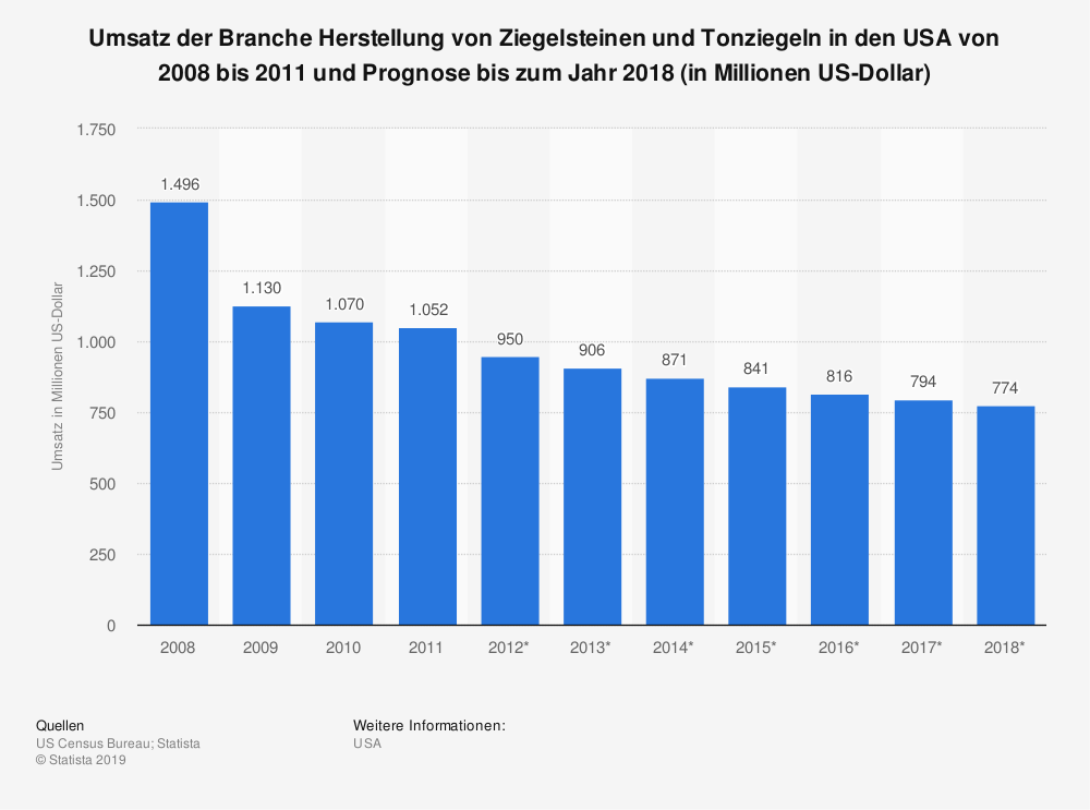 Statistik: Umsatz der Branche Herstellung von Ziegelsteinen und Tonziegeln in den USA von 2008 bis 2011 und Prognose bis zum Jahr 2018 (in Millionen US-Dollar) | Statista