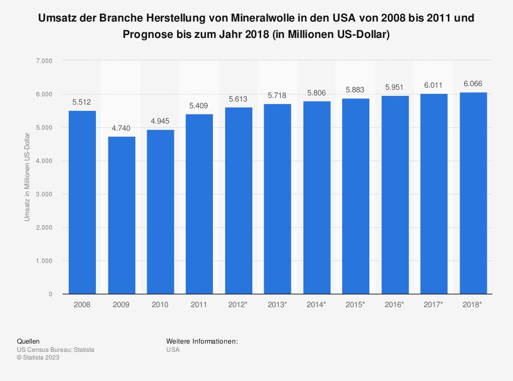 Statistik: Umsatz der Branche Herstellung von Mineralwolle in den USA von 2008 bis 2011 und Prognose bis zum Jahr 2018 (in Millionen US-Dollar) | Statista