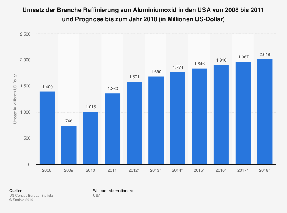 Statistik: Umsatz der Branche Raffinierung von Aluminiumoxid in den USA von 2008 bis 2011 und Prognose bis zum Jahr 2018 (in Millionen US-Dollar) | Statista