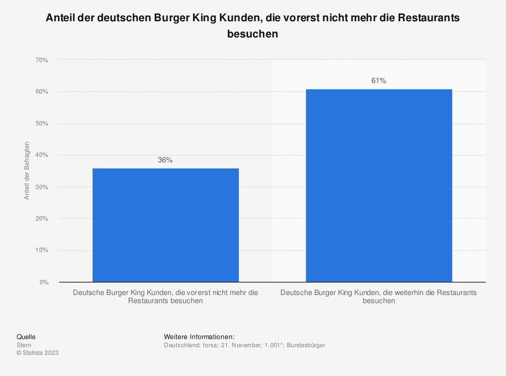Statistik: Anteil der deutschen Burger King Kunden, die vorerst nicht mehr die Restaurants besuchen | Statista