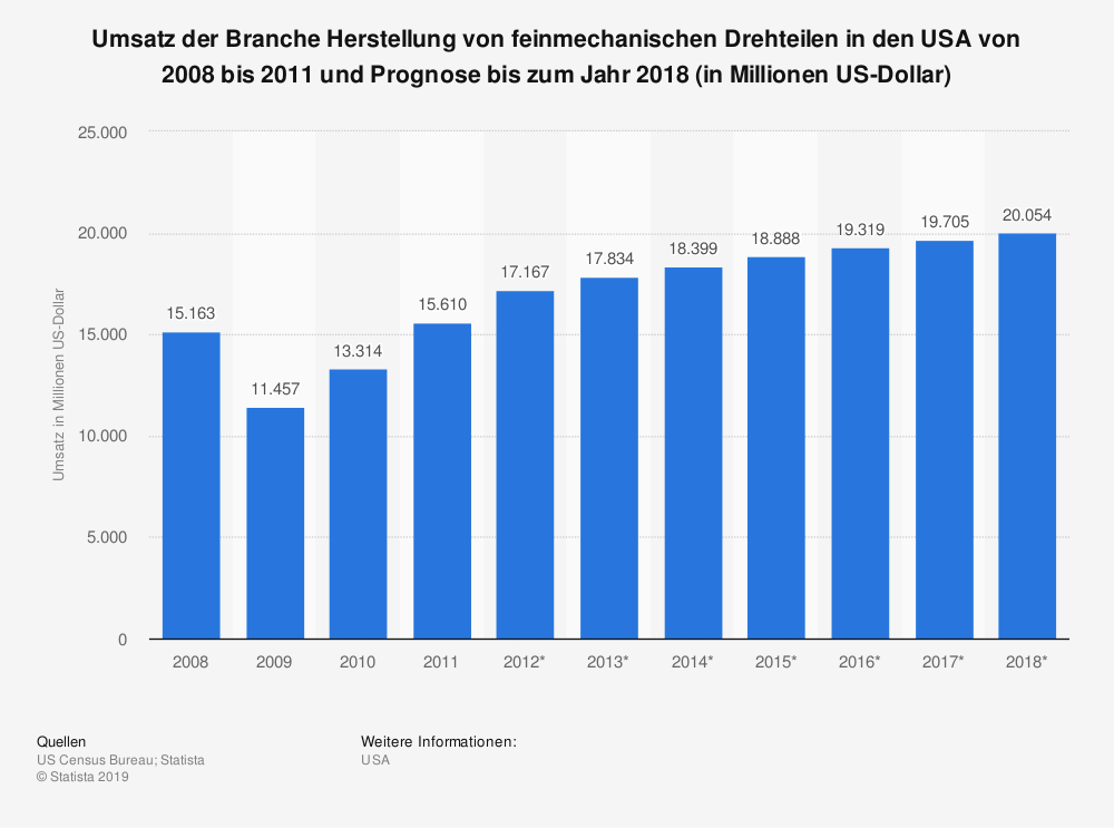 Statistik: Umsatz der Branche Herstellung von  feinmechanischen Drehteilen in den USA von 2008 bis 2011 und Prognose bis zum Jahr 2018 (in Millionen US-Dollar) | Statista