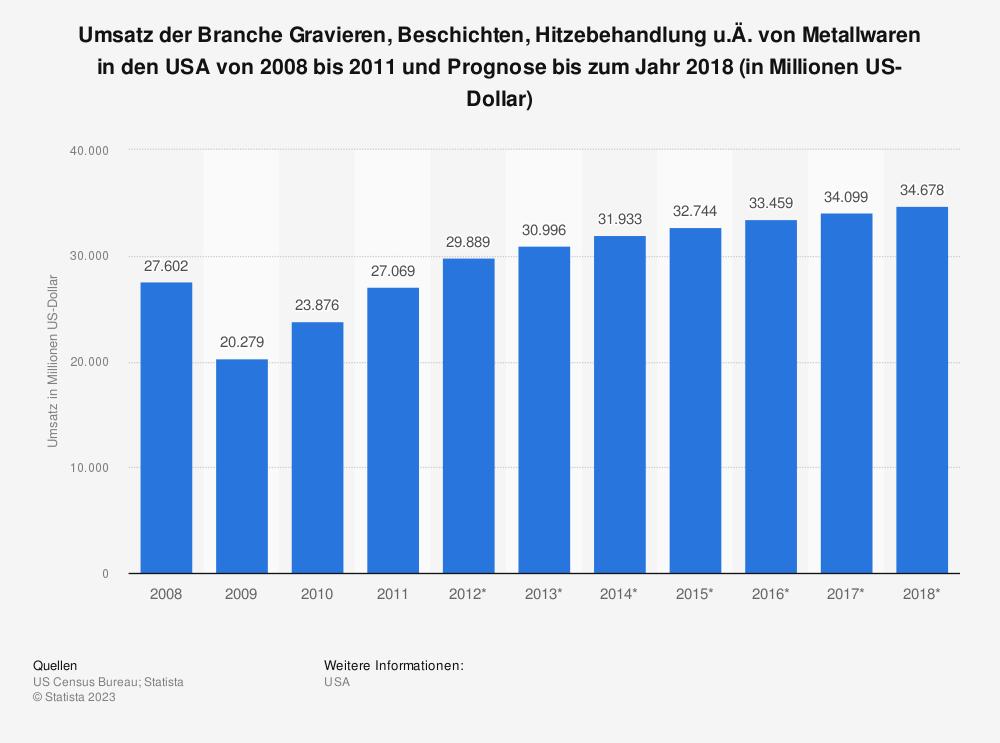 Statistik: Umsatz der Branche Gravieren, Beschichten, Hitzebehandlung u.Ä. von Metallwaren in den USA von 2008 bis 2011 und Prognose bis zum Jahr 2018 (in Millionen US-Dollar) | Statista
