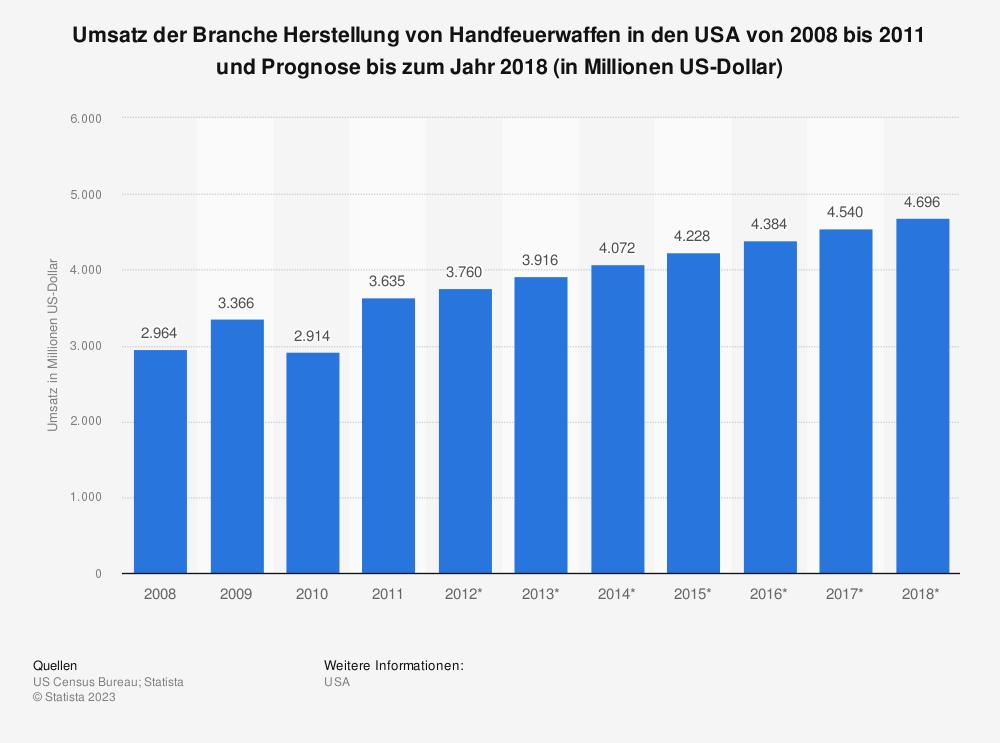 Statistik: Umsatz der Branche Herstellung von Handfeuerwaffen in den USA von 2008 bis 2011 und Prognose bis zum Jahr 2018 (in Millionen US-Dollar) | Statista
