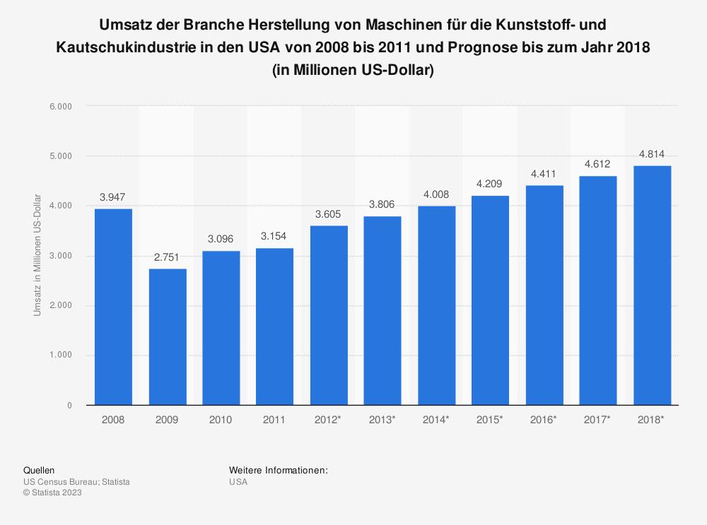 Statistik: Umsatz der Branche Herstellung von Maschinen für die Kunststoff- und Kautschukindustrie in den USA von 2008 bis 2011 und Prognose bis zum Jahr 2018 (in Millionen US-Dollar) | Statista