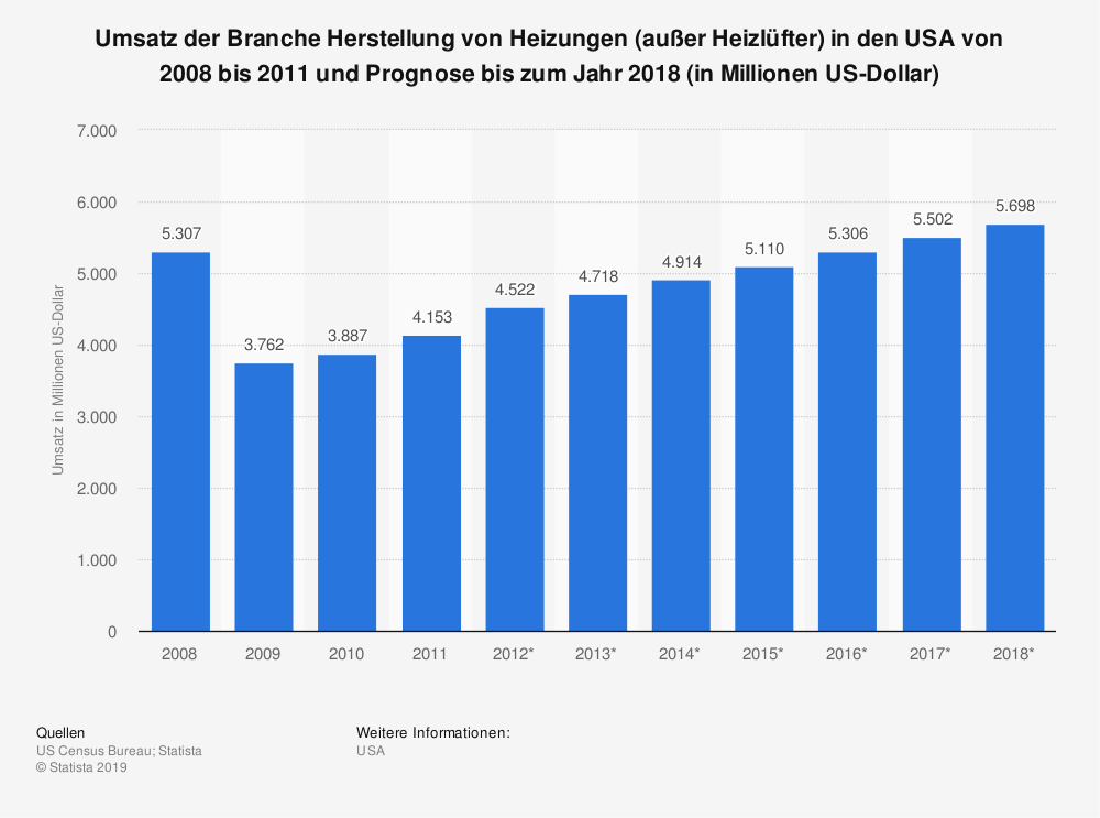 Statistik: Umsatz der Branche Herstellung von Heizungen (außer Heizlüfter) in den USA von 2008 bis 2011 und Prognose bis zum Jahr 2018 (in Millionen US-Dollar) | Statista
