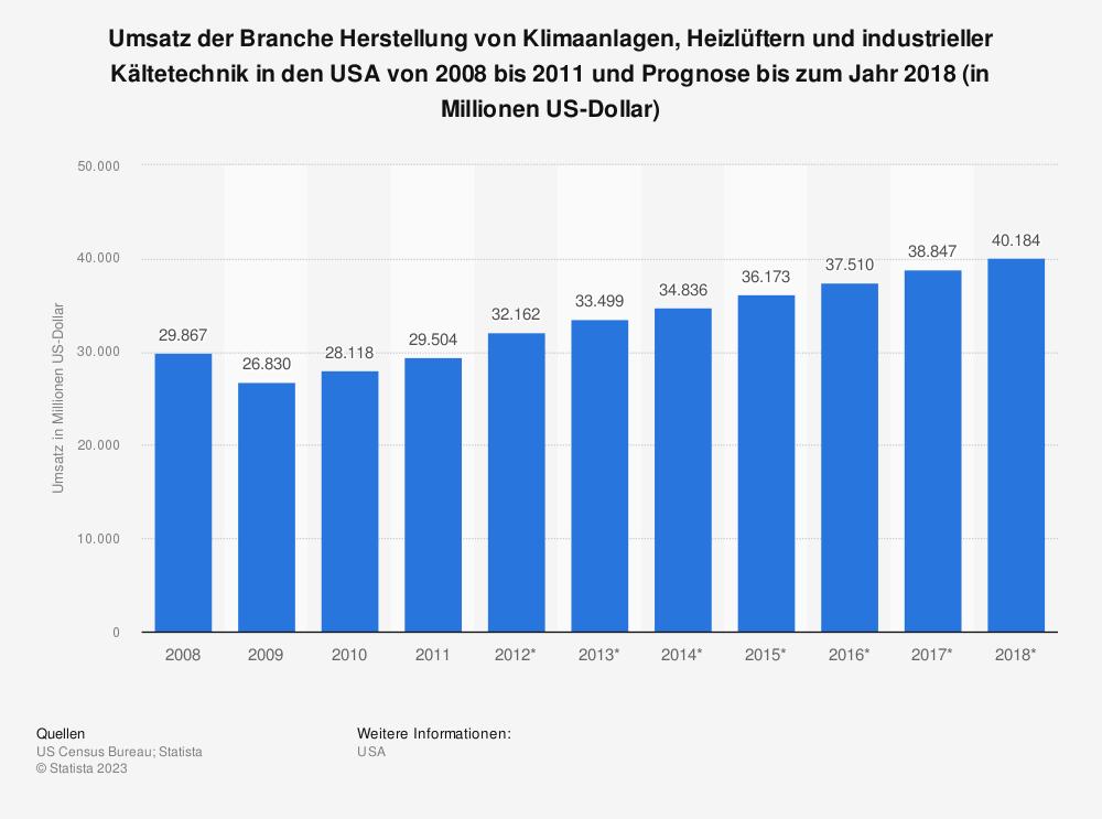 Statistik: Umsatz der Branche Herstellung von Klimaanlagen, Heizlüftern und industrieller Kältetechnik in den USA von 2008 bis 2011 und Prognose bis zum Jahr 2018 (in Millionen US-Dollar) | Statista