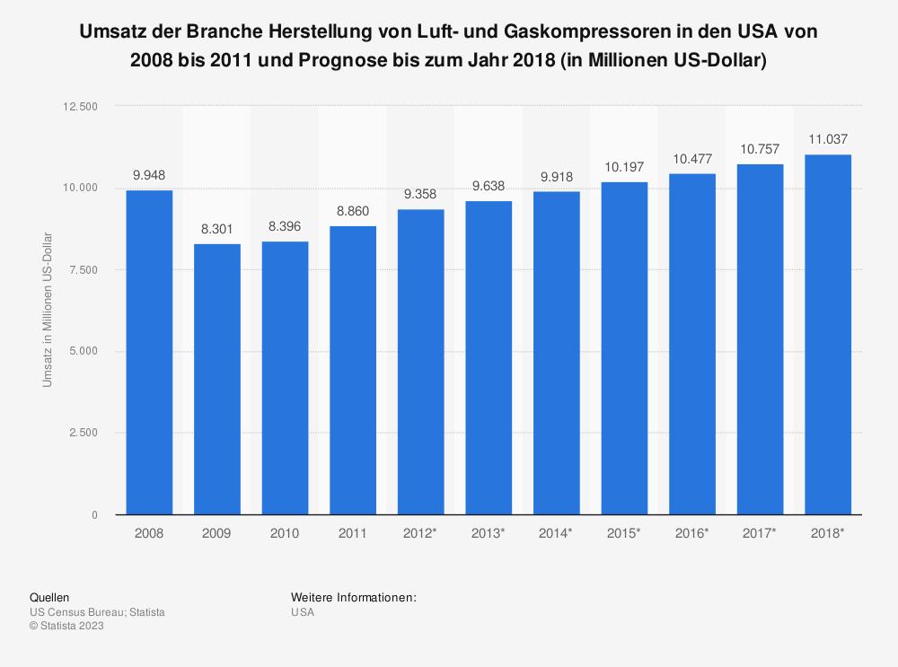 Statistik: Umsatz der Branche Herstellung von Luft- und Gaskompressoren in den USA von 2008 bis 2011 und Prognose bis zum Jahr 2018 (in Millionen US-Dollar)   Statista