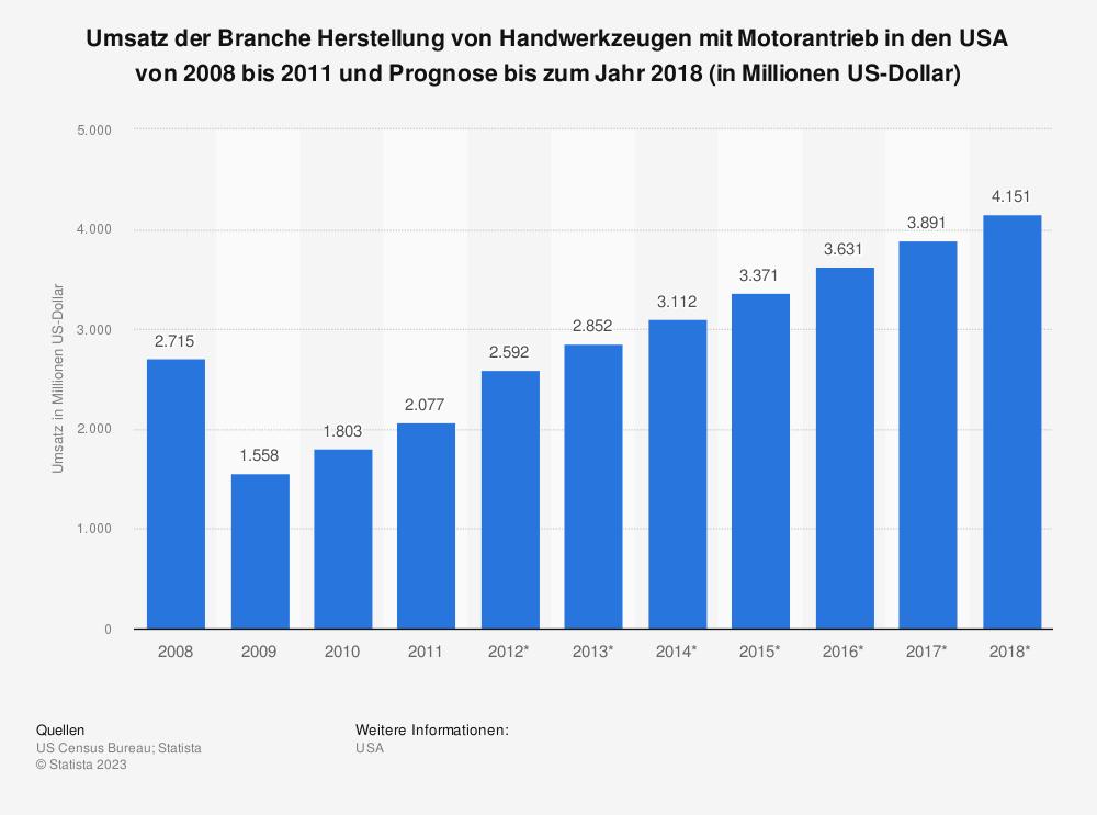 Statistik: Umsatz der Branche Herstellung von Handwerkzeugen mit Motorantrieb in den USA von 2008 bis 2011 und Prognose bis zum Jahr 2018 (in Millionen US-Dollar) | Statista