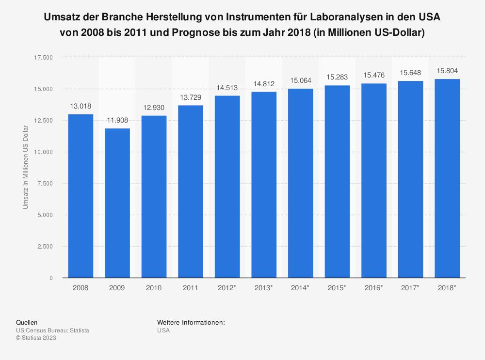 Statistik: Umsatz der Branche Herstellung von Instrumenten für Laboranalysen in den USA von 2008 bis 2011 und Prognose bis zum Jahr 2018 (in Millionen US-Dollar) | Statista