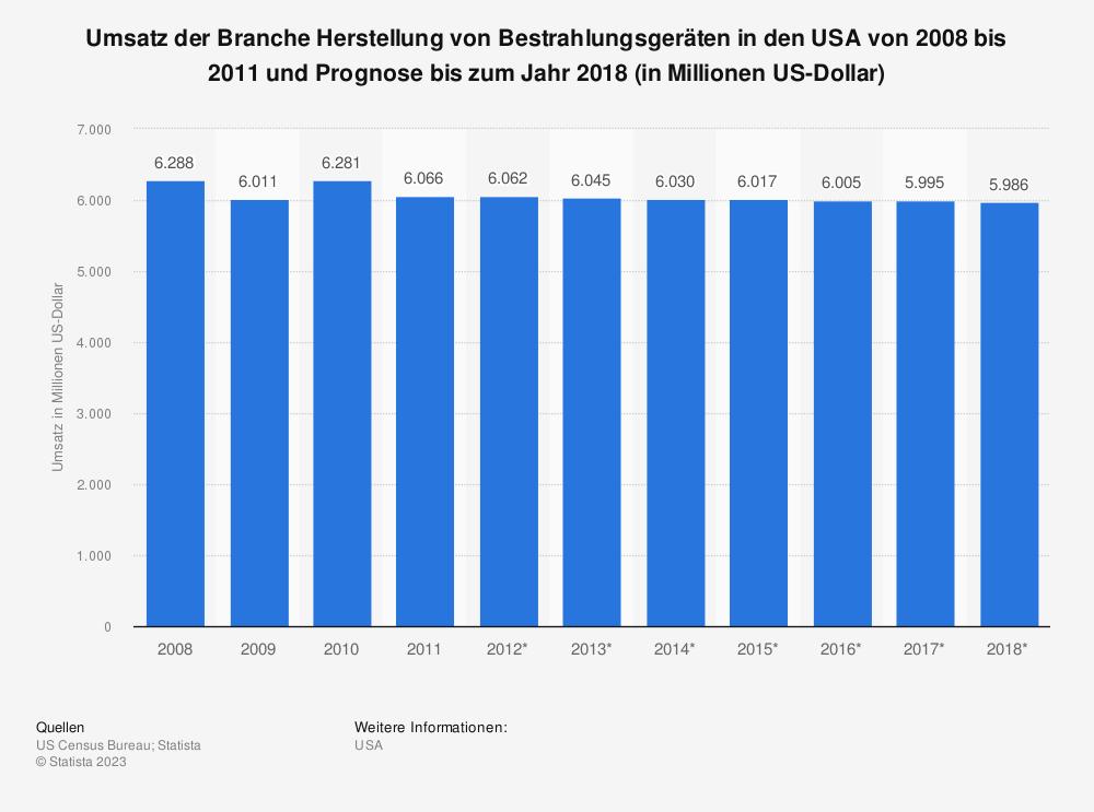 Statistik: Umsatz der Branche Herstellung von Bestrahlungsgeräten in den USA von 2008 bis 2011 und Prognose bis zum Jahr 2018 (in Millionen US-Dollar) | Statista