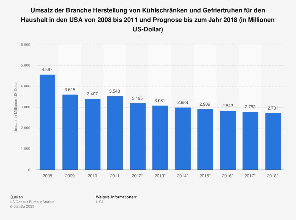 Statistik: Umsatz der Branche Herstellung von Kühlschränken und Gefriertruhen für den Haushalt in den USA von 2008 bis 2011 und Prognose bis zum Jahr 2018 (in Millionen US-Dollar) | Statista