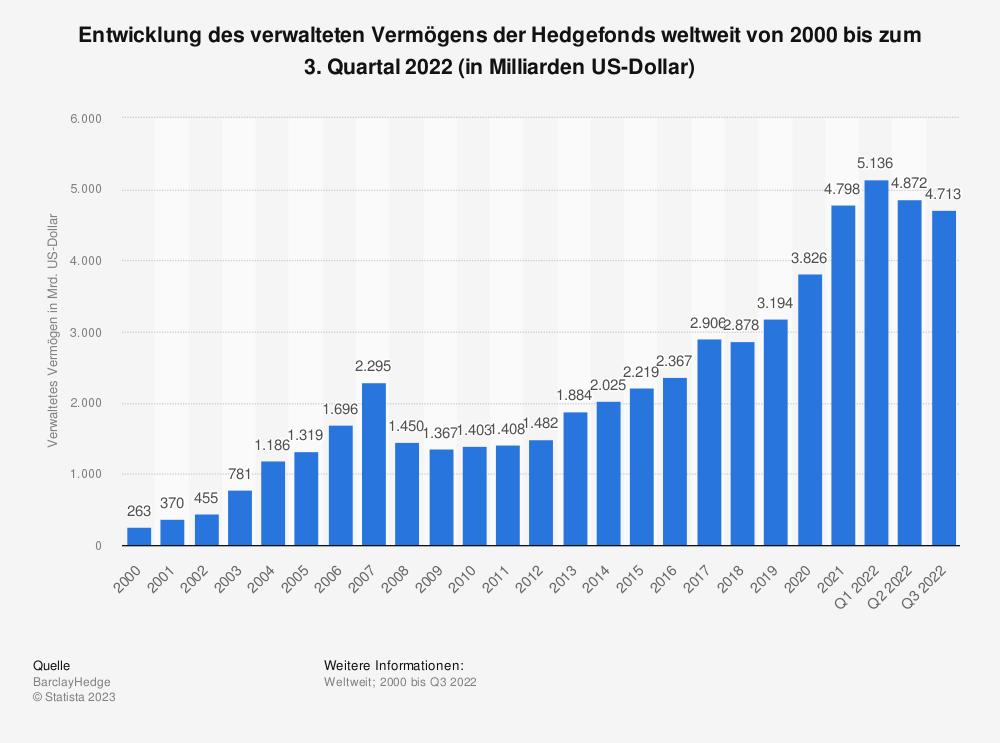 Statistik: Entwicklung des verwalteten Vermögens der Hedgefonds weltweit von 1997 bis zum 3. Quartal 2017 (in Milliarden US-Dollar) | Statista