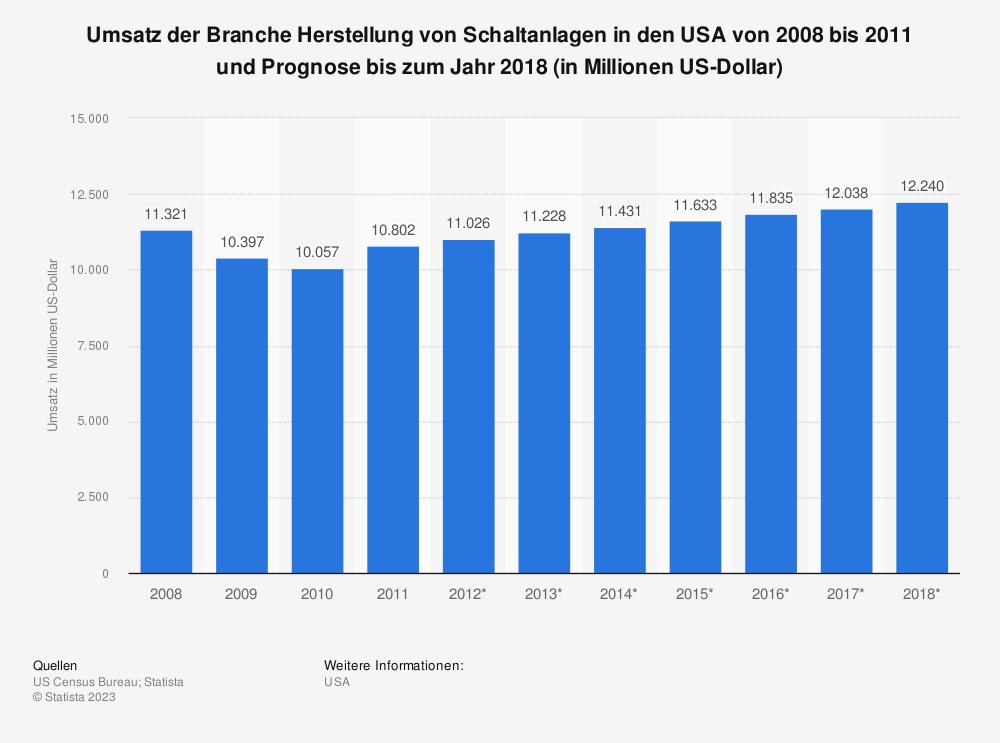 Statistik: Umsatz der Branche Herstellung von Schaltanlagen in den USA von 2008 bis 2011 und Prognose bis zum Jahr 2018 (in Millionen US-Dollar) | Statista