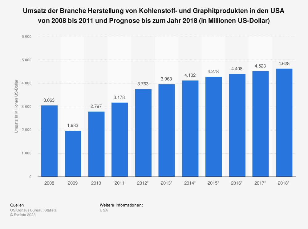 Statistik: Umsatz der Branche Herstellung von Kohlenstoff- und Graphitprodukten in den USA von 2008 bis 2011 und Prognose bis zum Jahr 2018 (in Millionen US-Dollar) | Statista