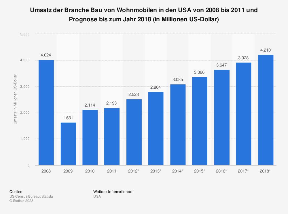 Statistik: Umsatz der Branche Bau von Wohnmobilen in den USA von 2008 bis 2011 und Prognose bis zum Jahr 2018 (in Millionen US-Dollar) | Statista