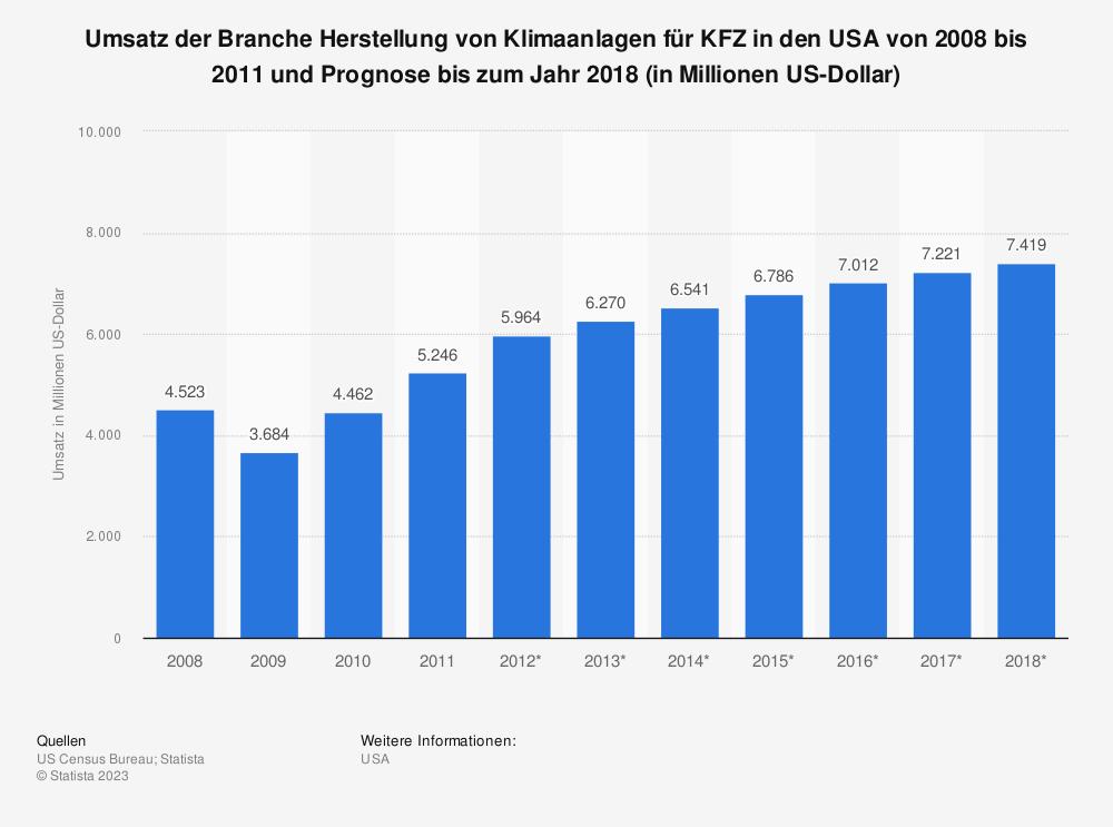 Statistik: Umsatz der Branche Herstellung von Klimaanlagen für KFZ in den USA von 2008 bis 2011 und Prognose bis zum Jahr 2018 (in Millionen US-Dollar) | Statista