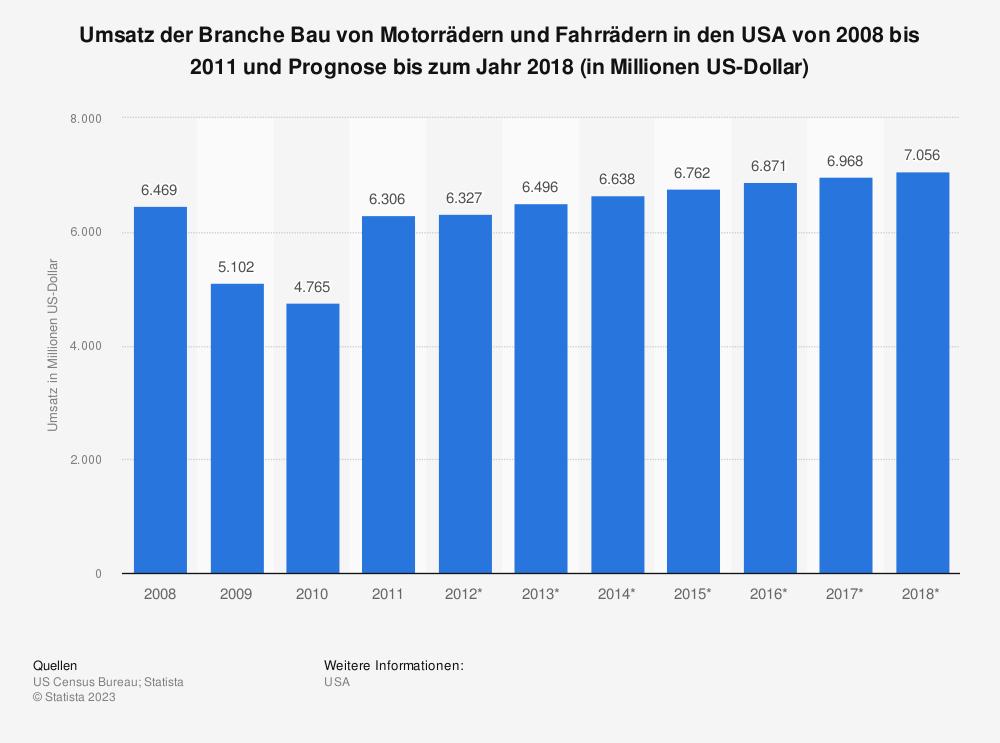Statistik: Umsatz der Branche Bau von Motorrädern und Fahrrädern in den USA von 2008 bis 2011 und Prognose bis zum Jahr 2018 (in Millionen US-Dollar) | Statista