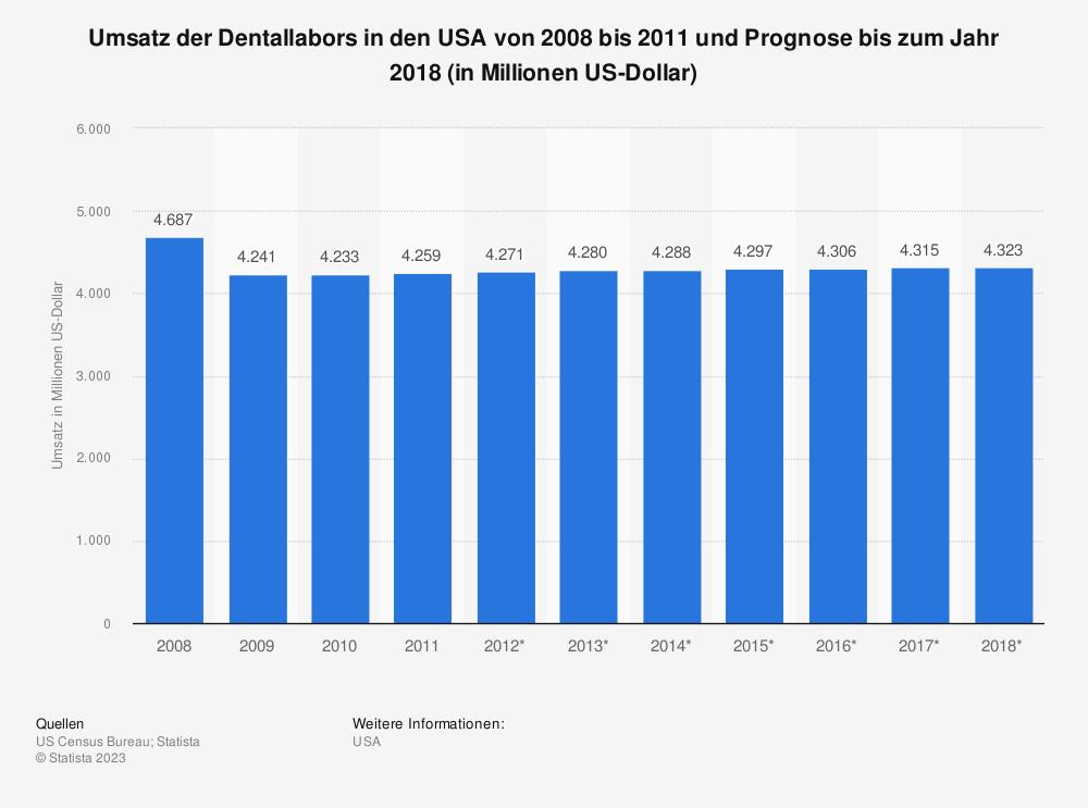 Statistik: Umsatz der Dentallabors in den USA von 2008 bis 2011 und Prognose bis zum Jahr 2018 (in Millionen US-Dollar) | Statista