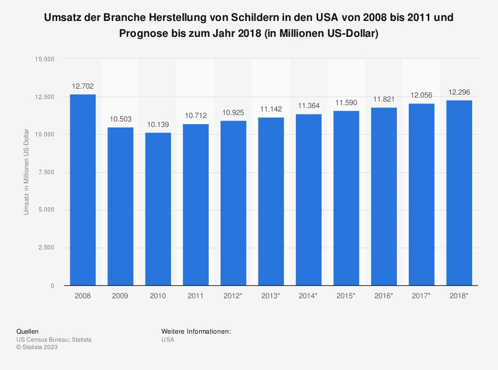 Statistik: Umsatz der Branche Herstellung von Schildern in den USA von 2008 bis 2011 und Prognose bis zum Jahr 2018 (in Millionen US-Dollar) | Statista