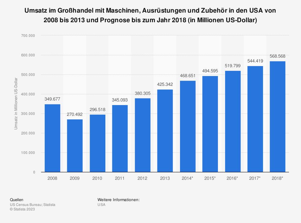 Statistik: Umsatz im Großhandel mit Maschinen, Ausrüstungen und Zubehör in den USA von 2008 bis 2013 und Prognose bis zum Jahr 2018 (in Millionen US-Dollar) | Statista