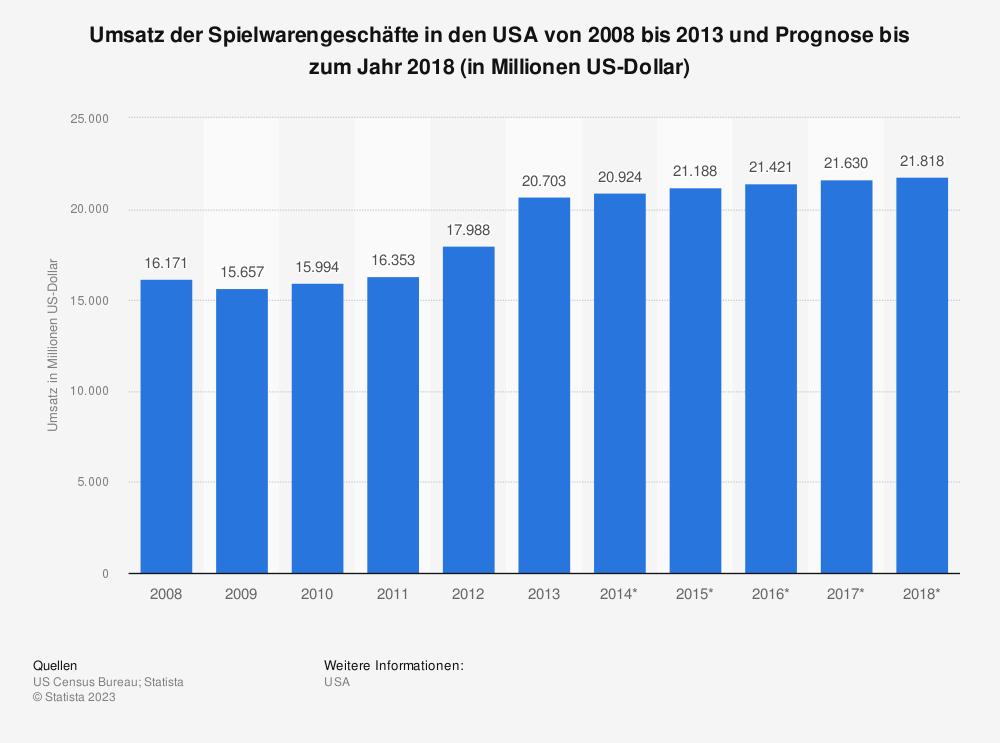 Statistik: Umsatz der Spielwarengeschäfte in den USA von 2008 bis 2013 und Prognose bis zum Jahr 2018 (in Millionen US-Dollar) | Statista
