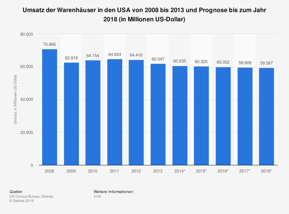 Statistik: Umsatz der Warenhäuser in den USA von 2008 bis 2013 und Prognose bis zum Jahr 2018 (in Millionen US-Dollar) | Statista