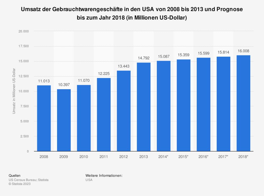 Statistik: Umsatz der Gebrauchtwarengeschäfte in den USA von 2008 bis 2013 und Prognose bis zum Jahr 2018 (in Millionen US-Dollar) | Statista
