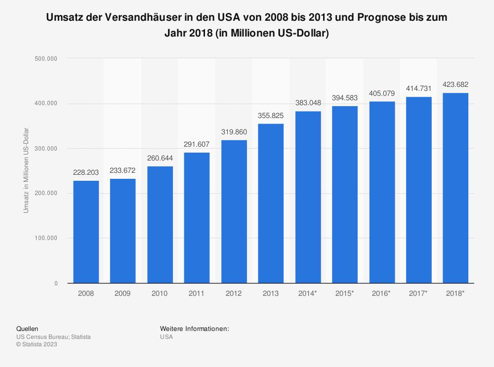 Statistik: Umsatz der Versandhäuser in den USA von 2008 bis 2013 und Prognose bis zum Jahr 2018 (in Millionen US-Dollar) | Statista