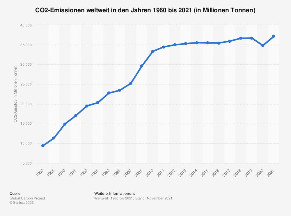 Statistik: Weltweiter CO2-Ausstoß in den Jahren 1960 bis 2017 (in Millionen Tonnen) | Statista