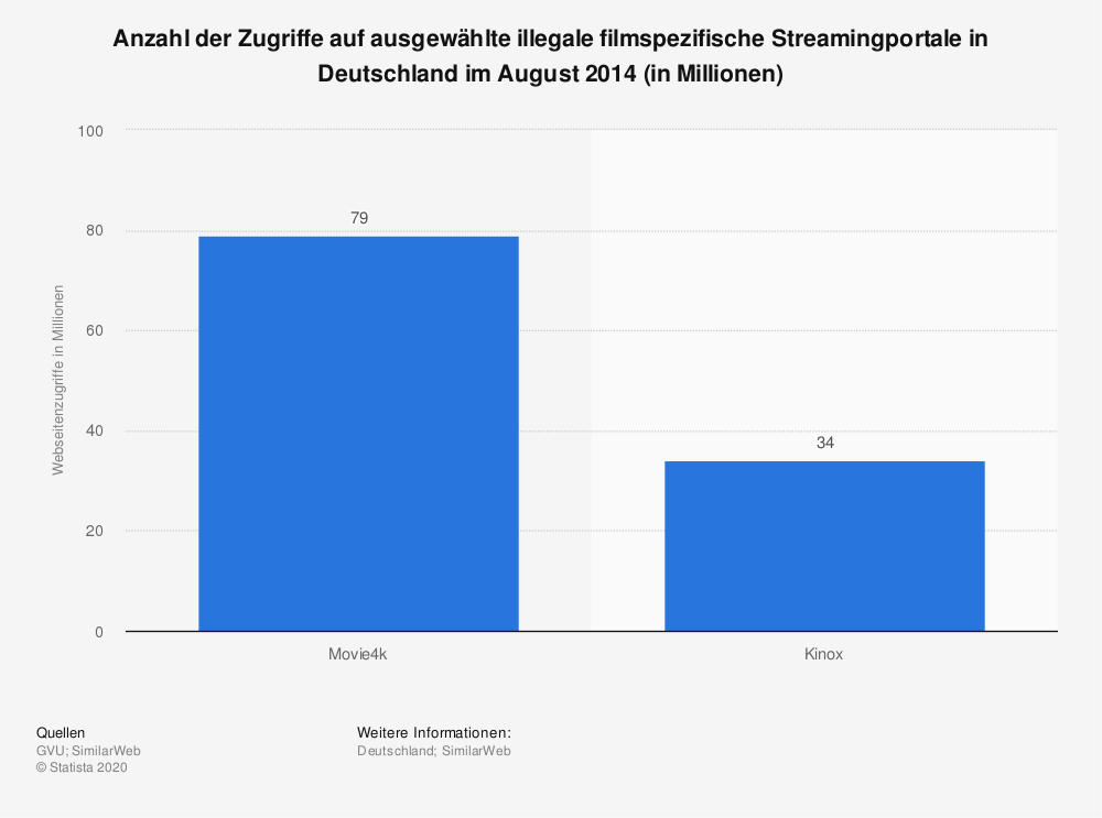 Statistik: Anzahl der Zugriffe auf ausgewählte illegale filmspezifische Streamingportale in Deutschland im August 2014 (in Millionen) | Statista